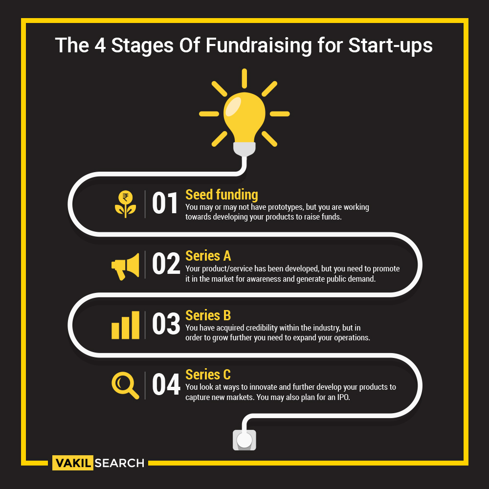 4 Fundraising stages of a startup