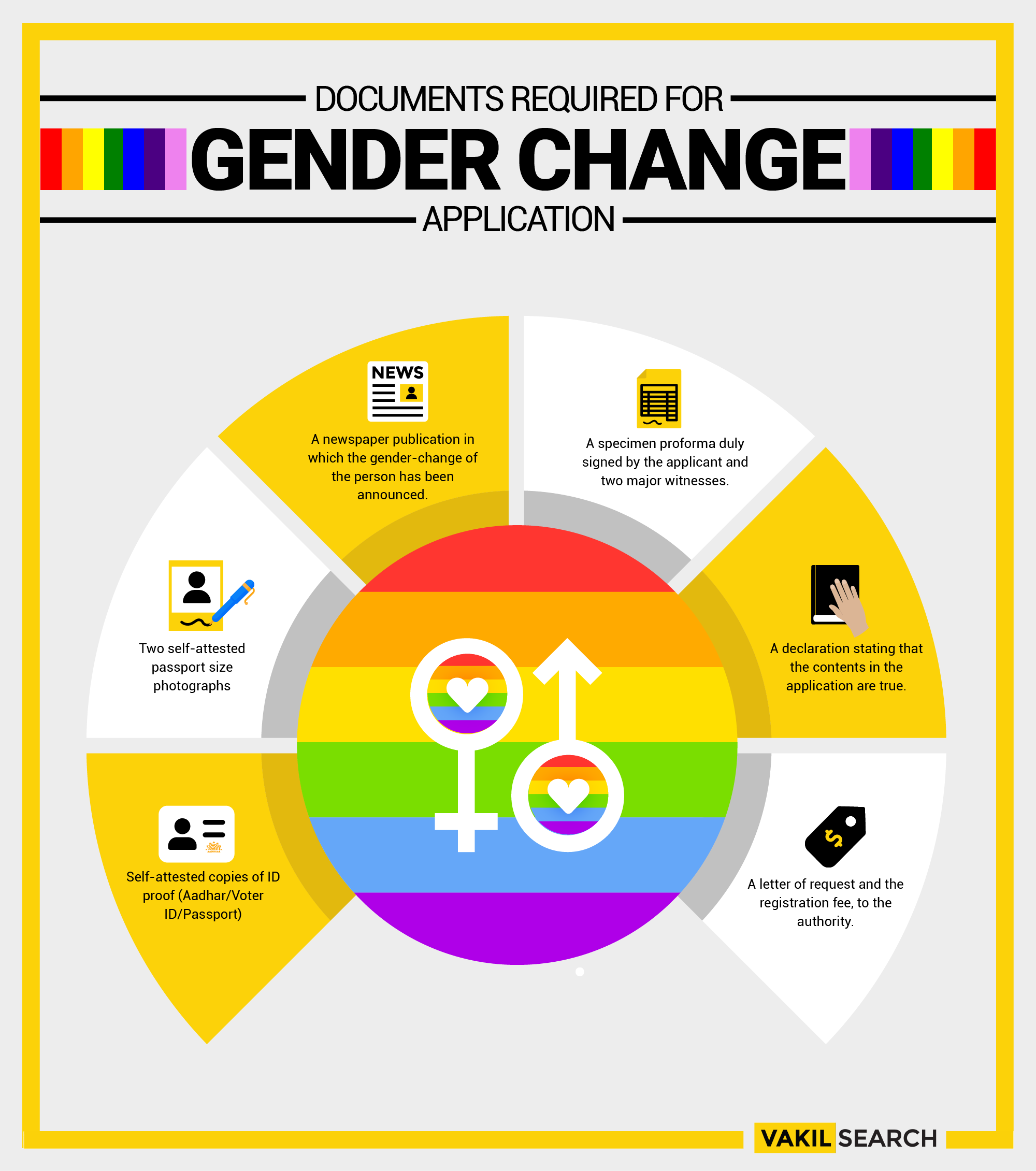 Documents required for gender change application