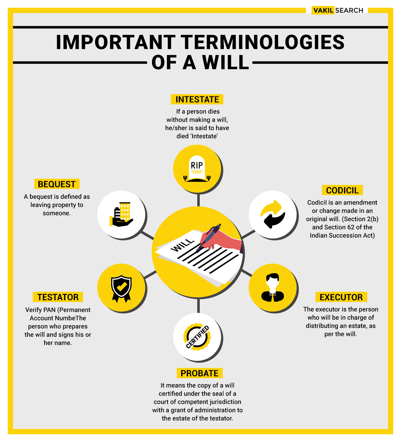 Important Terminologies of a Will