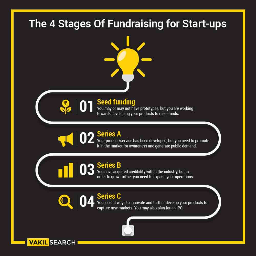 Fundraising stages of a startup