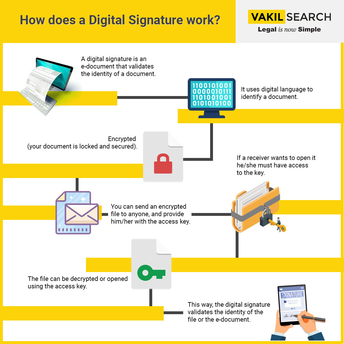 How Digital Signature works_