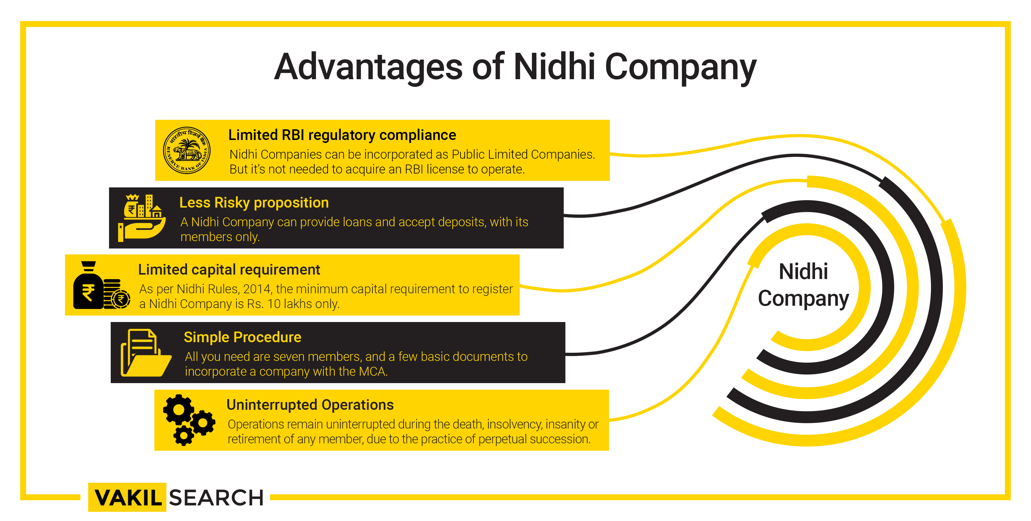 Advantages of Nidhi Company