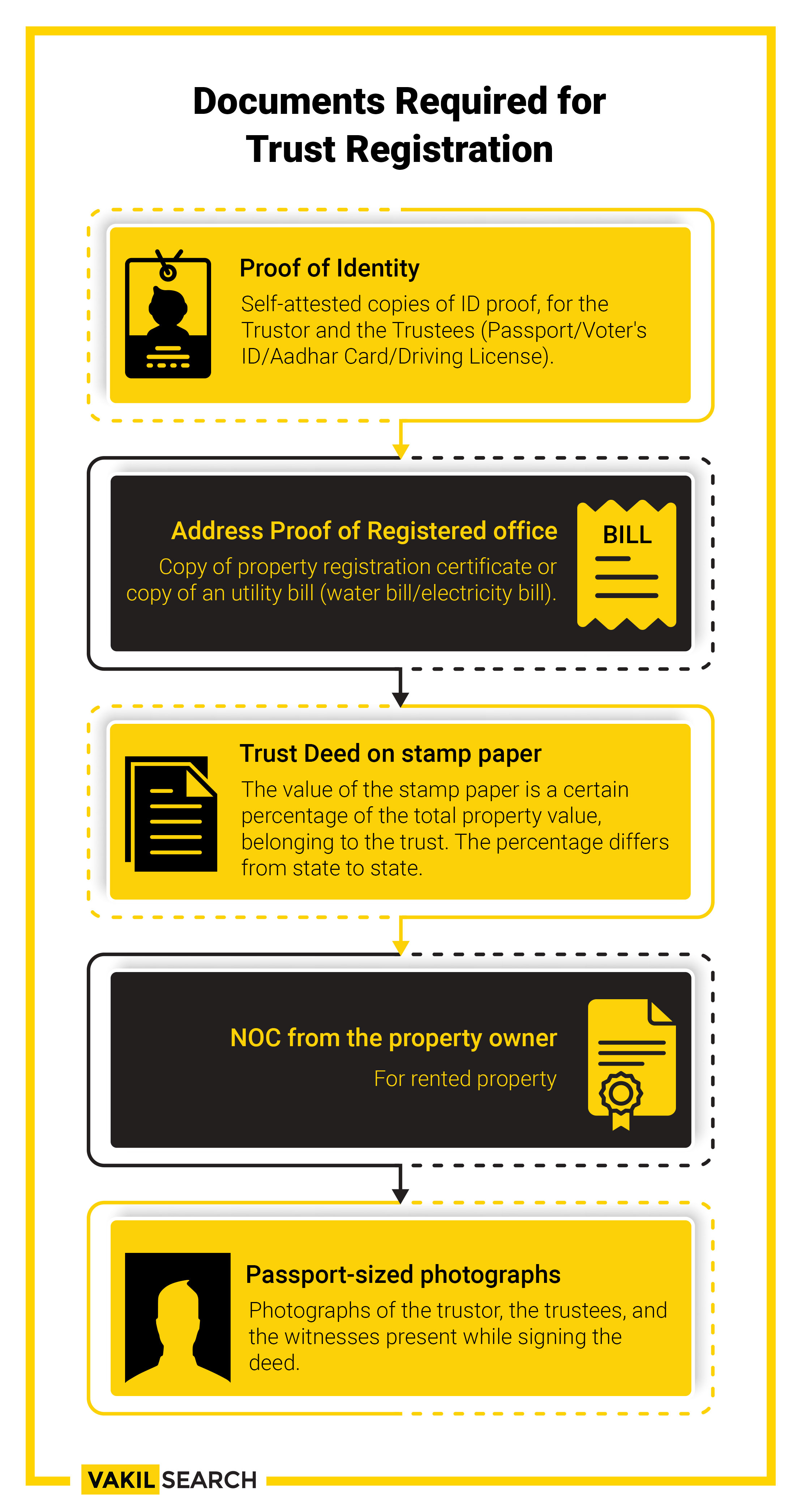 Documents-required-for-Trust-Registration