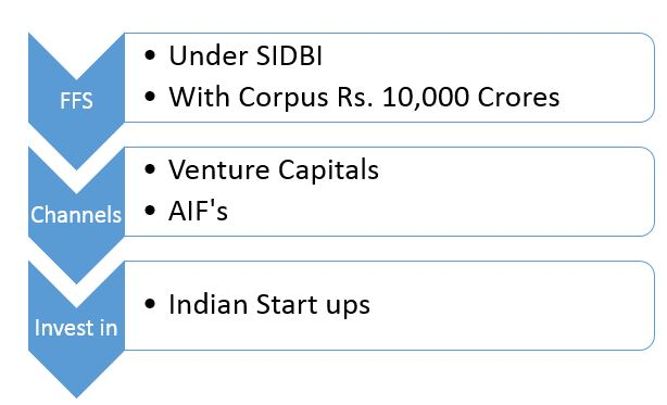 Seed Funding from the Government for the Start-ups