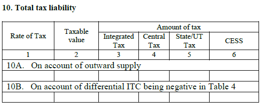 This section in gstr 5 return filing will include changes made into the details of B2C sales during the previous months