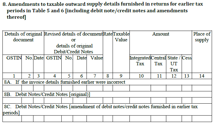 This section in gstr 5 return filing will include the sales made to unregistered dealers (B2C and others).