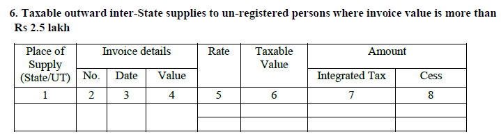 This section of gstr 5 will contain all the details of B2B sales (invoice wise) in India, including those to the UIN holders