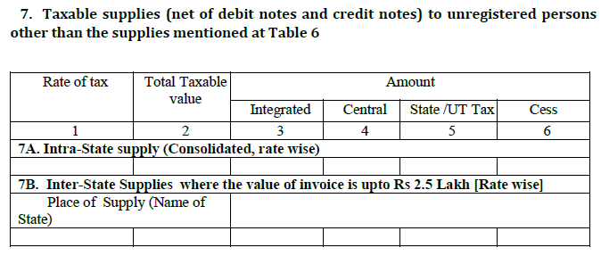 While doing gstr 5 filing, you need to furnish all details of B2C large sales in this heading.